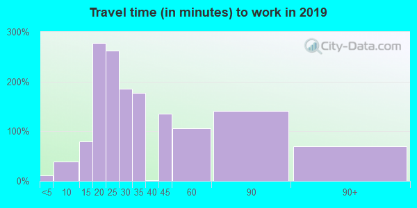 30259 zip code travel time to work (commute)
