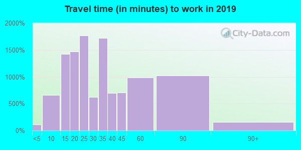 30260 zip code travel time to work (commute)