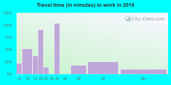 30285 zip code travel time to work (commute)