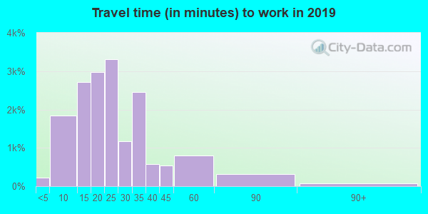 30309 zip code travel time to work (commute)