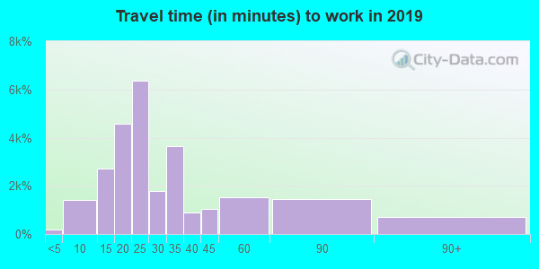30318 zip code travel time to work (commute)