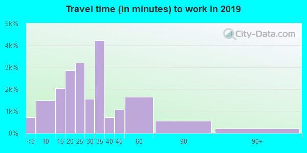 Travel time to work (commute) in zip code 30328