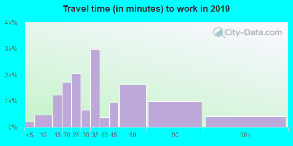 30340 zip code travel time to work (commute)