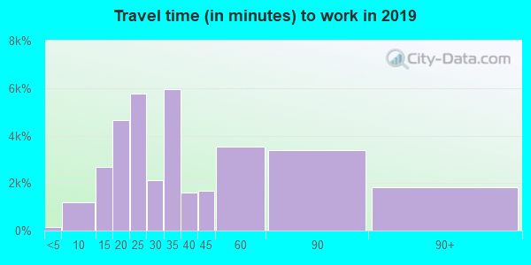 30349 zip code travel time to work (commute)