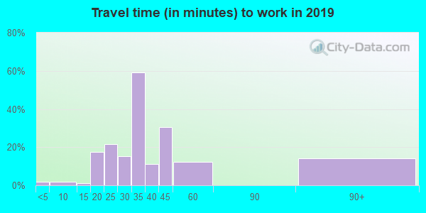 30455 zip code travel time to work (commute)