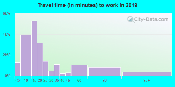30458 zip code travel time to work (commute)