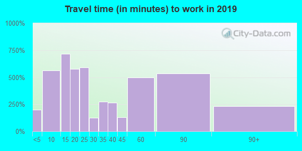 30467 zip code travel time to work (commute)