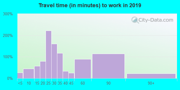 30473 zip code travel time to work (commute)
