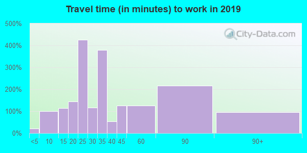 30527 zip code travel time to work (commute)