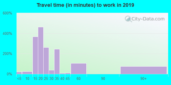 30560 zip code travel time to work (commute)
