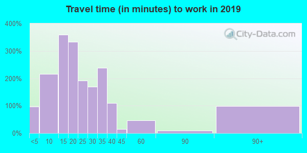 30582 zip code travel time to work (commute)