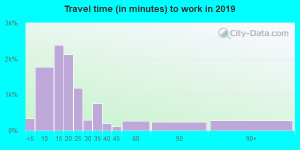 30601 zip code travel time to work (commute)