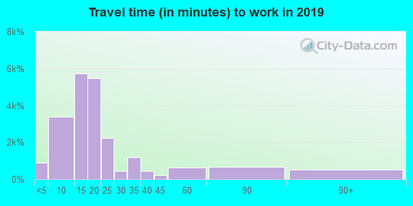 30606 zip code travel time to work (commute)