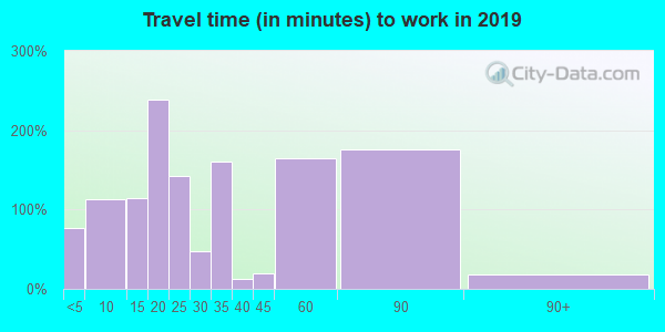 30663 zip code travel time to work (commute)