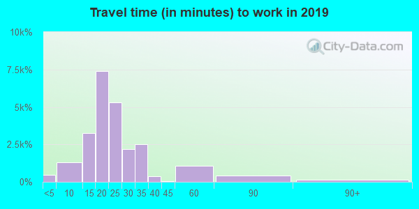 30721 zip code travel time to work (commute)