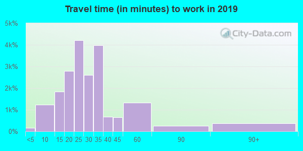 30736 zip code travel time to work (commute)
