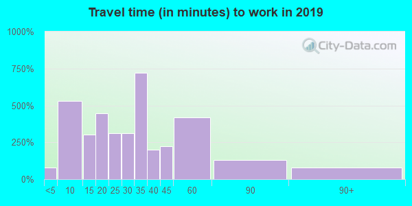 30752 zip code travel time to work (commute)