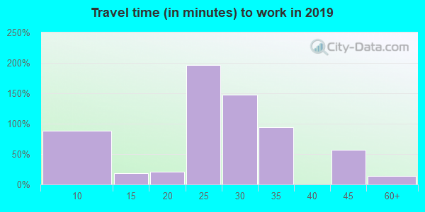 30757 zip code travel time to work (commute)