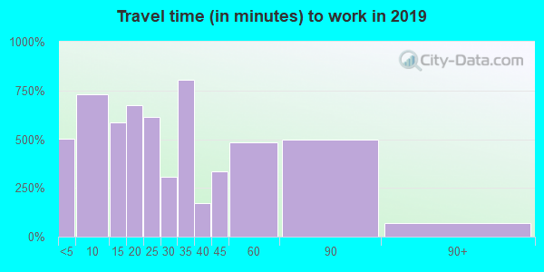 30830 zip code travel time to work (commute)