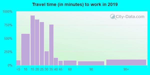 30901 zip code travel time to work (commute)