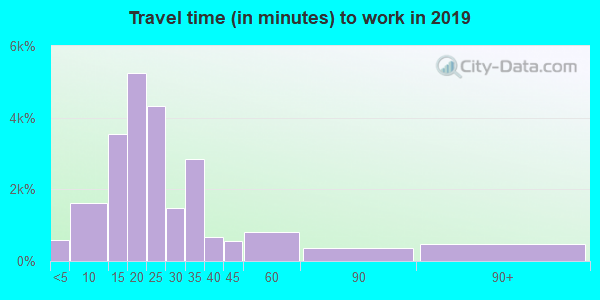 30906 zip code travel time to work (commute)