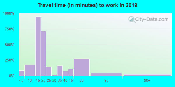 31055 zip code travel time to work (commute)