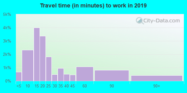 31061 zip code travel time to work (commute)