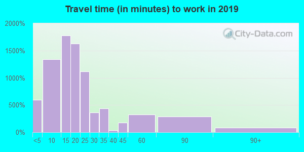 31401 zip code travel time to work (commute)