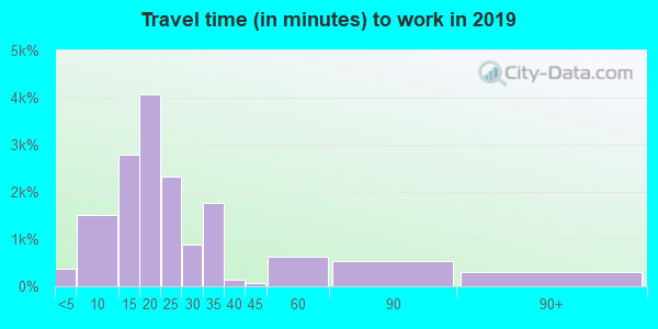 31404 zip code travel time to work (commute)