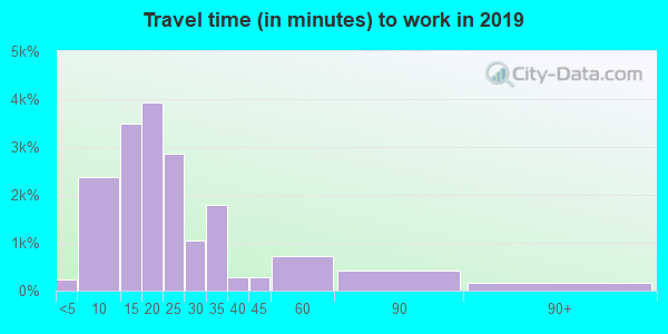 31406 zip code travel time to work (commute)