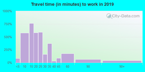 31510 zip code travel time to work (commute)