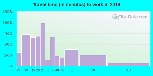 31539 zip code travel time to work (commute)