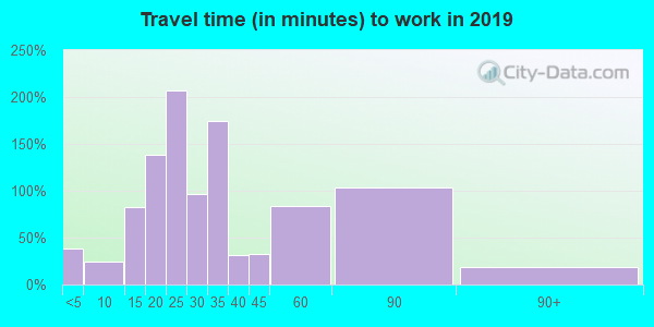 31560 zip code travel time to work (commute)