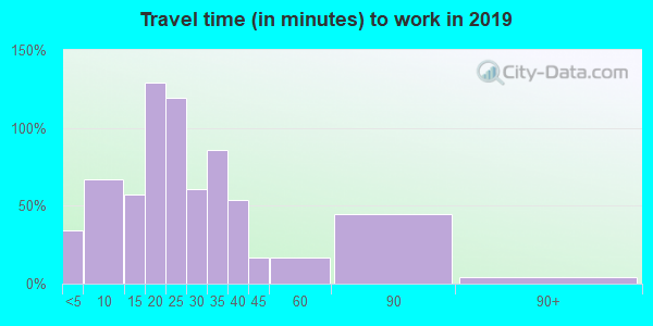 31622 zip code travel time to work (commute)
