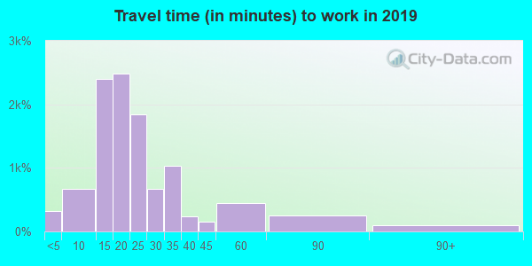 31705 zip code travel time to work (commute)