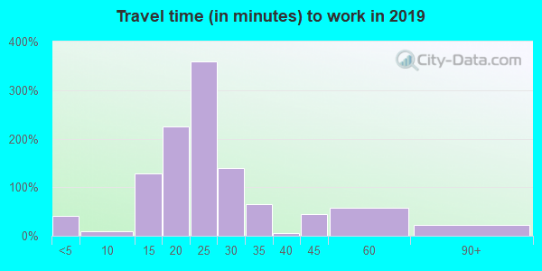31749 zip code travel time to work (commute)