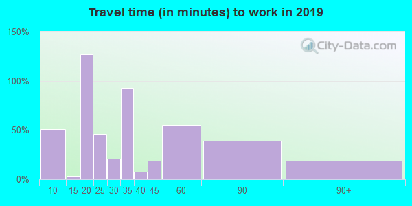 31787 zip code travel time to work (commute)