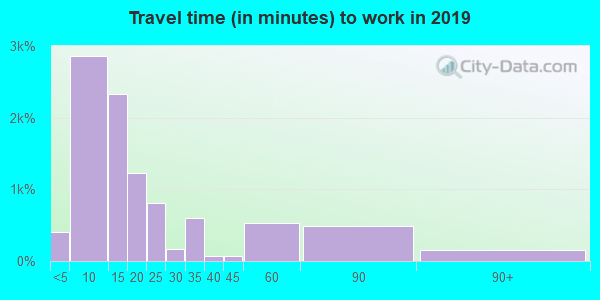 31792 zip code travel time to work (commute)