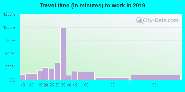 31811 zip code travel time to work (commute)