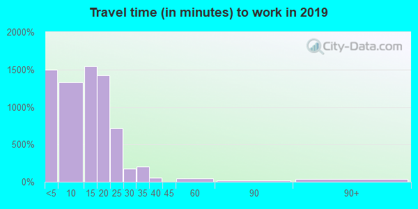31905 zip code travel time to work (commute)