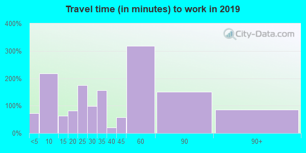 32008 zip code travel time to work (commute)