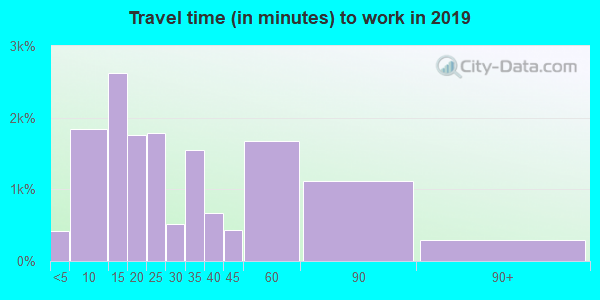 32034 zip code travel time to work (commute)
