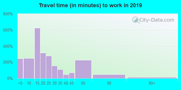 32052 zip code travel time to work (commute)