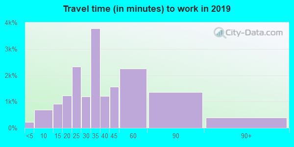 32065 zip code travel time to work (commute)