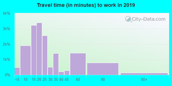 32084 zip code travel time to work (commute)