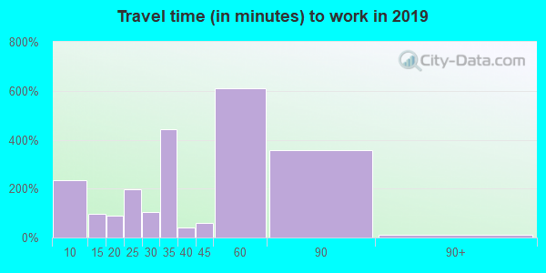 32087 zip code travel time to work (commute)