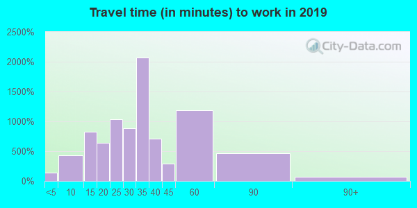 32097 zip code travel time to work (commute)