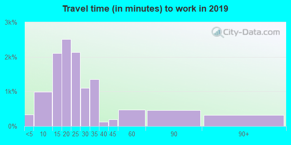 32127 zip code travel time to work (commute)