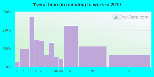32131 zip code travel time to work (commute)