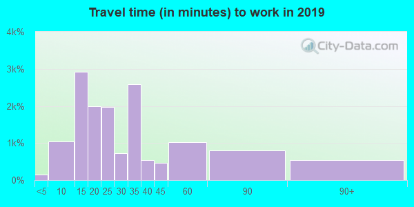 32137 zip code travel time to work (commute)